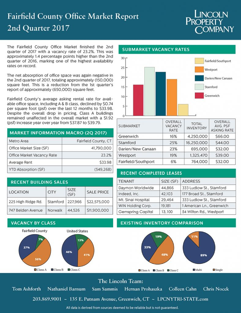 Fairfield County Market Report-2017-2Q