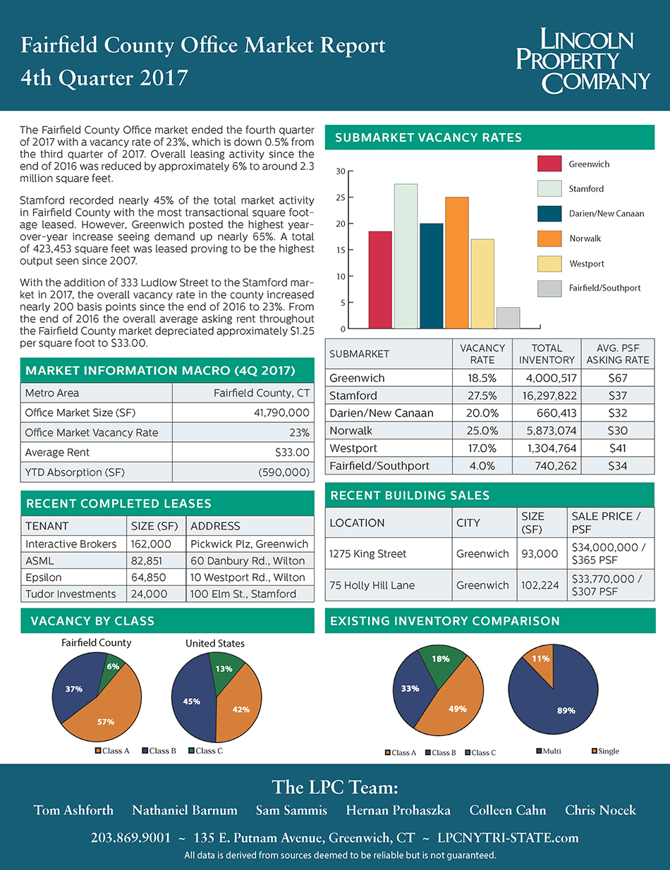 4th Quarter Fairfield County Office Market Report Lpc Ne