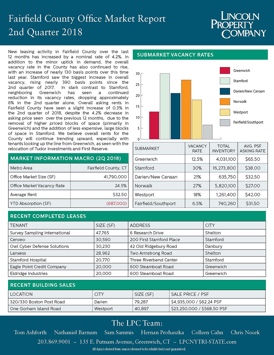 Fairfield County Market Report-2018-2Q