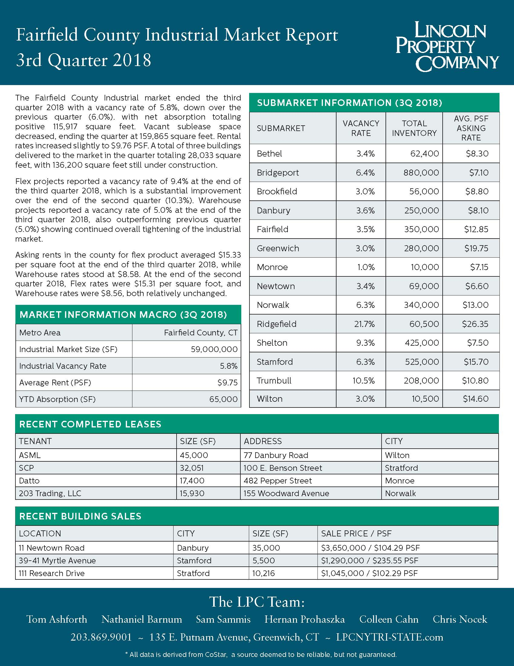 Fairfield County IND Market Report-2018-3Q
