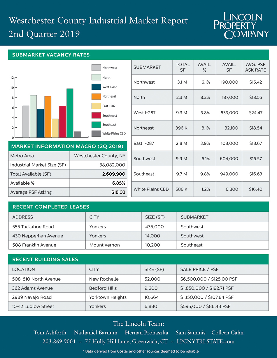 Westchester County IND Market Report-2019-2Q2019