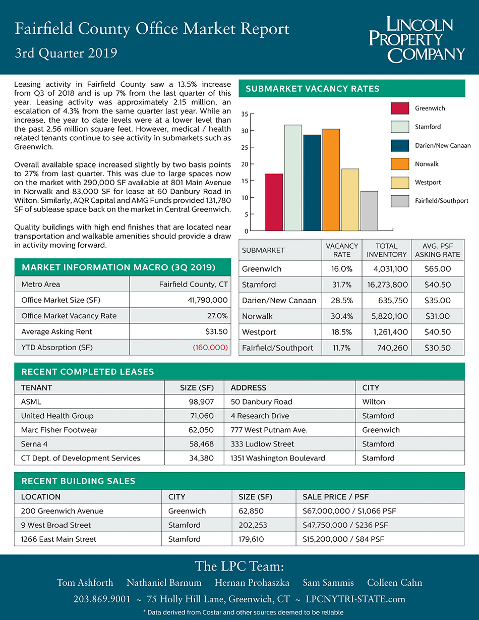 Fairfield County Market Report-2019-3Q