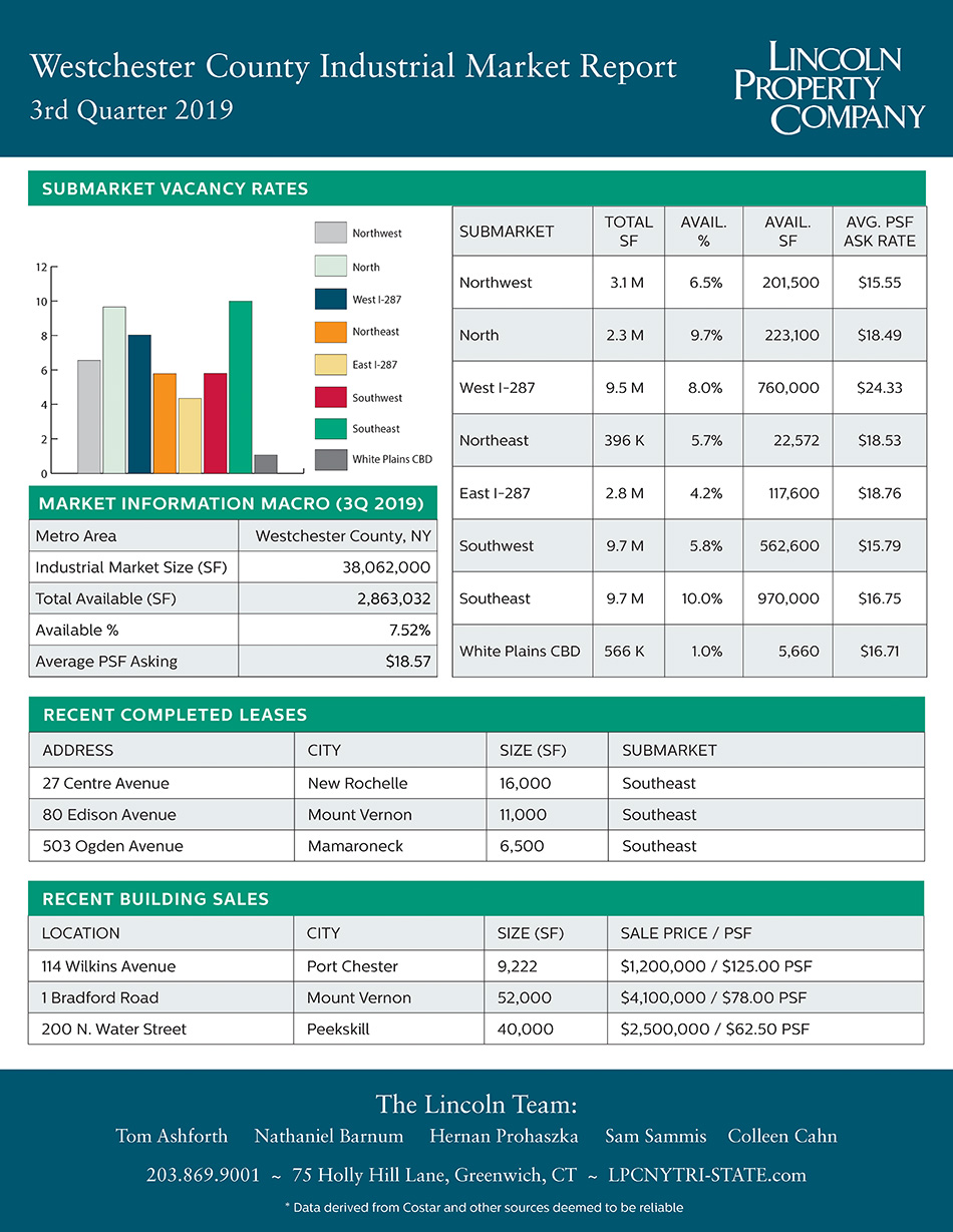 Westchester County IND Market Report-3Q2019