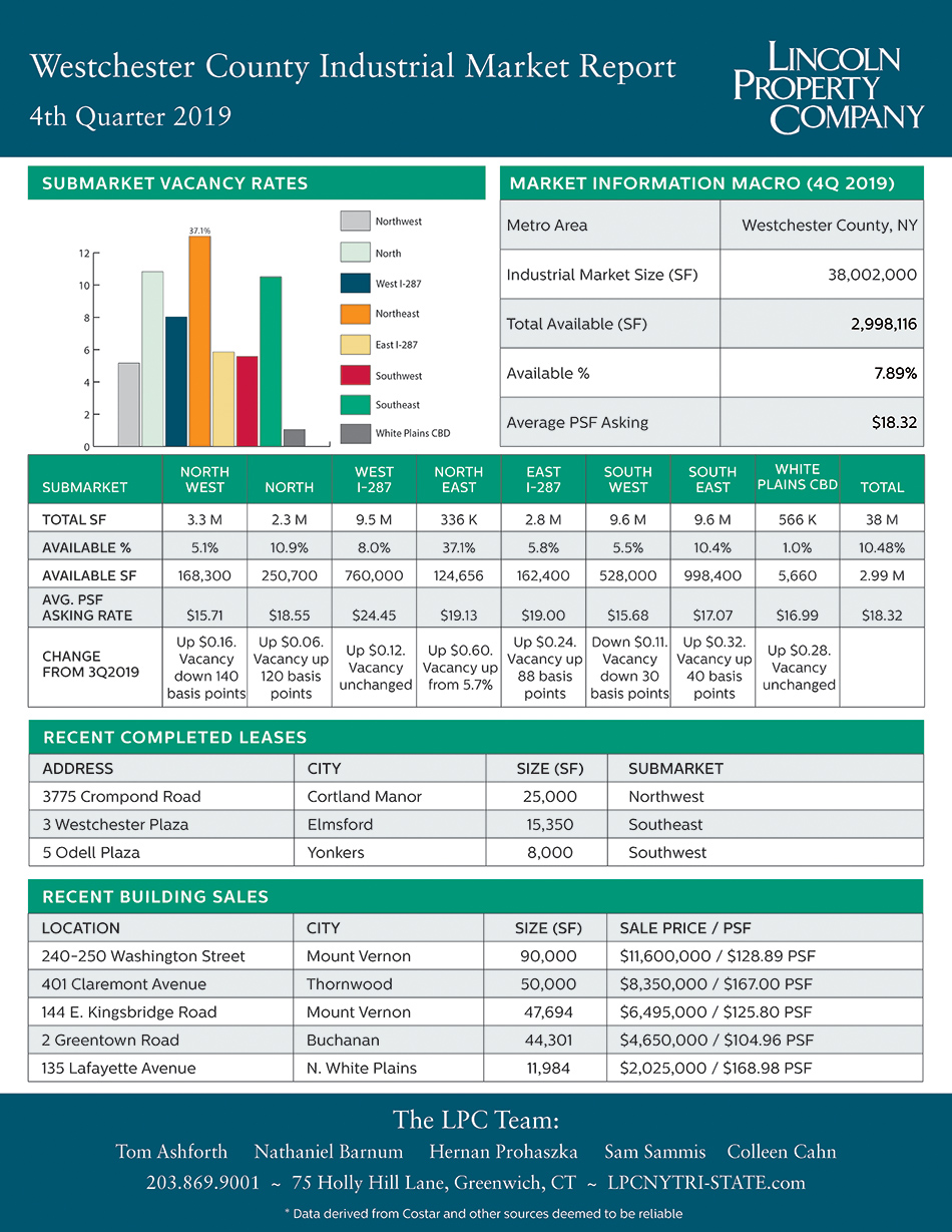 Westchester County IND Market Report-4Q2019