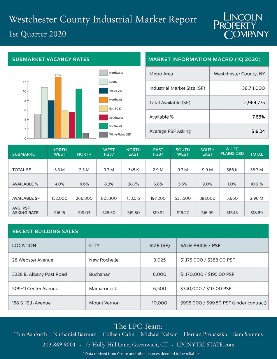 Westchester County IND Market Report-1Q2020