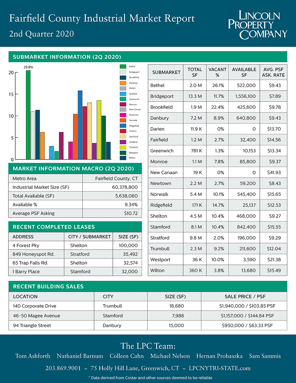 Fairfield County IND Market Report-2020-2Q