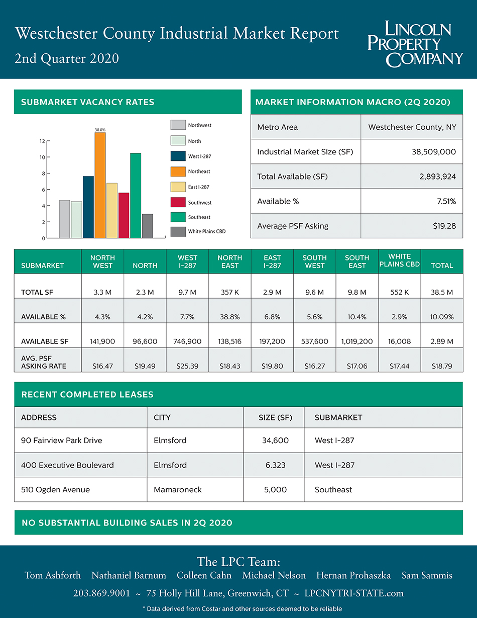 Westchester County IND Market Report-2Q2020