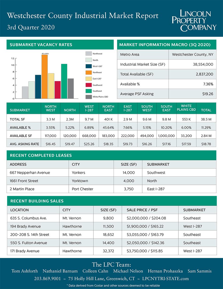 Westchester County IND Market Report-3Q2020